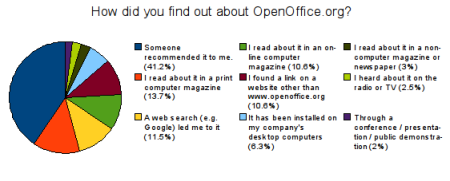 How did you find out about OpenOffice.org?
