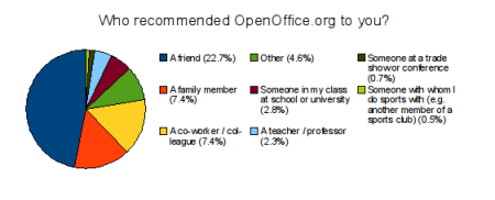 Who recommended OpenOffice.org to you?