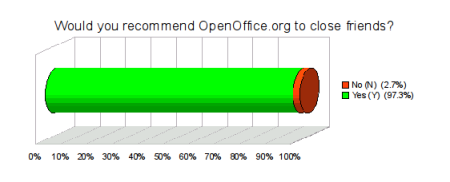 Would you recommend OpenOffice.org to close friends?